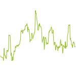 wikifolio-Chart: IR-Dow Jones