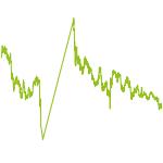 wikifolio-Chart: Spekulatius Maximus