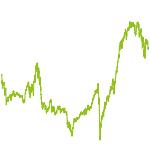 wikifolio-Chart: Meine Auswahl 00001