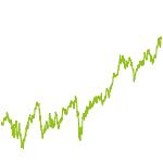 wikifolio-Chart: Lazrblade Laser und Sensorik