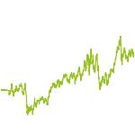 wikifolio-Chart: handeln
