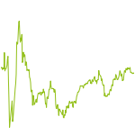 wikifolio-Chart: KFK Langfristig Technikwerte
