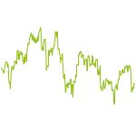 wikifolio-Chart: Die Outperformer