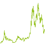 wikifolio-Chart: Bitcoin Crypto Currency Invest