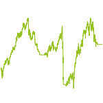 wikifolio-Chart: Alpha+Beta+Crash Risk Control