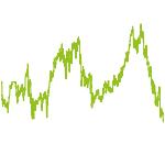 wikifolio-Chart: Hagenlocher Cash