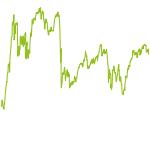 wikifolio-Chart: zBzMystery
