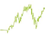 wikifolio-Chart: Riding The Bull Market