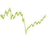 wikifolio-Chart: Helices Future Fund