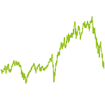 wikifolio-Chart: TrendDigital