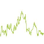 wikifolio-Chart: UmkehrTrader