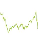 wikifolio-Chart: XOR   Invest & Chance
