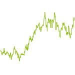 wikifolio-Chart: Trendfolgedepot 2-long und short