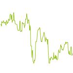 wikifolio-Chart: Wohlfahrt Trading