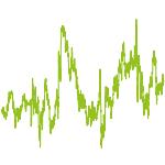 wikifolio-Chart: OneShot