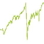 wikifolio-Chart: Sensei Anti-Cyclical Growth