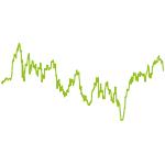 wikifolio-Chart: Global Value Rotation