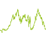 wikifolio-Chart: FINTECH COMPANIES