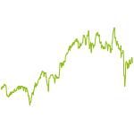 wikifolio-Chart: Priblacio tec & inno