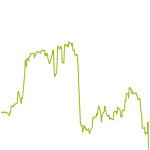 wikifolio-Chart: ROHSTOFFE 2025