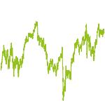 wikifolio-Chart: Deutschland Aktiv