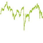 wikifolio-Chart: Dividendenselektion