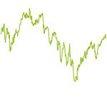 wikifolio-Chart: DollarsEurosFranken