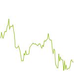 wikifolio-Chart: Diego Wochenoutperformer