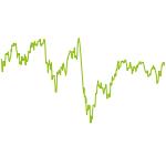 wikifolio-Chart: US EU Equity