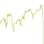 wikifolio-Chart: Test0002