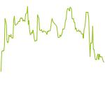 wikifolio-Chart: Schmittotrade All In - Aktien