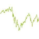 wikifolio-Chart: MIC-Wiki