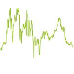wikifolio-Chart: Diego Finger weg total aggressiv