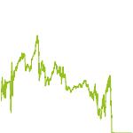wikifolio-Chart: Hebeltrading und Aktien global