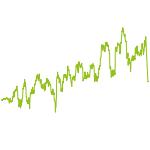wikifolio-Chart: BIOMED1