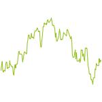 wikifolio-Chart: IR S&P 500 Werte