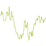 wikifolio-Chart: DAX-Trading