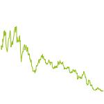 wikifolio-Chart: Alpha 2