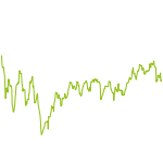 wikifolio-Chart: Health Care Stars