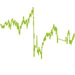 wikifolio-Chart: JM konservativ