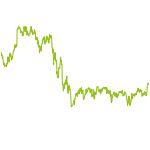 wikifolio-Chart: RSLTraderV4