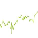 "wikifolio-Chart: ""QIX""-Index-Tracker"