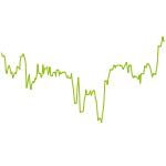 wikifolio-Chart: S.W.L.H, notwendig