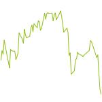 wikifolio-Chart: SUCCES