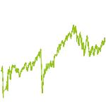 wikifolio-Chart: World-Outperformer