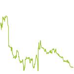 wikifolio-Chart: Hebel Dach STAR