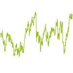 wikifolio-Chart: Unterbewertete Aktien - LC