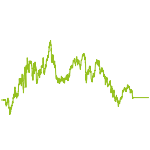 wikifolio-Chart: TOP BRANCHEN OUTPERF. DACH STAR