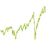 wikifolio-Chart: Aktien+ETF Werte Zukunft