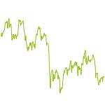wikifolio-Chart: TI Aktien-Werte & Hebelprodukte